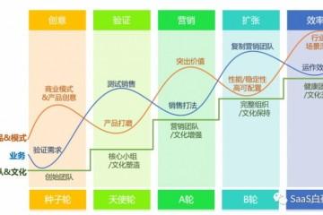 电销直销KA及途径署理的比照SaaS创业路线图(71)