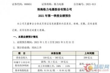 业绩预告格力电器一季度净利同比上升106%-144%