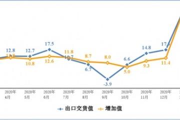工信部3月手机产量1.4亿台同比增长11.8%