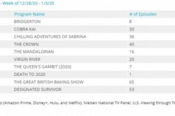 新节目转为周播模式Netflix为何要向传统电视靠拢?