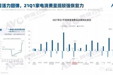奥维云网2021年彩电市场销量同比下降3.2%