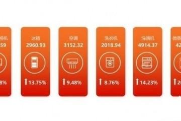 今年上半年我国彩电价格同比增幅接近35%